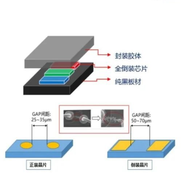 兆驰光元最新透露:MiniLED在RGB和BLU上的解决方案