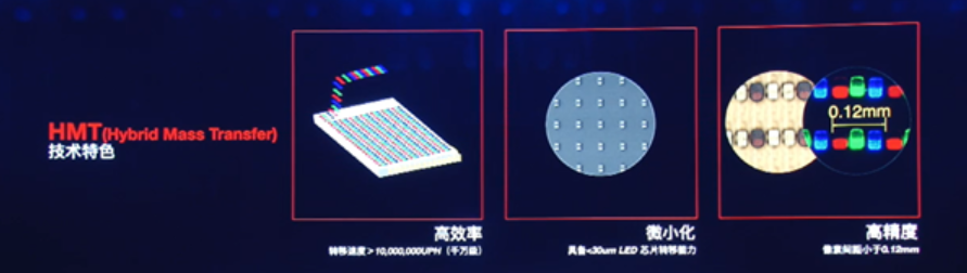 康佳首发Micro LED手表,索尼Micro LED新技术也要来了?